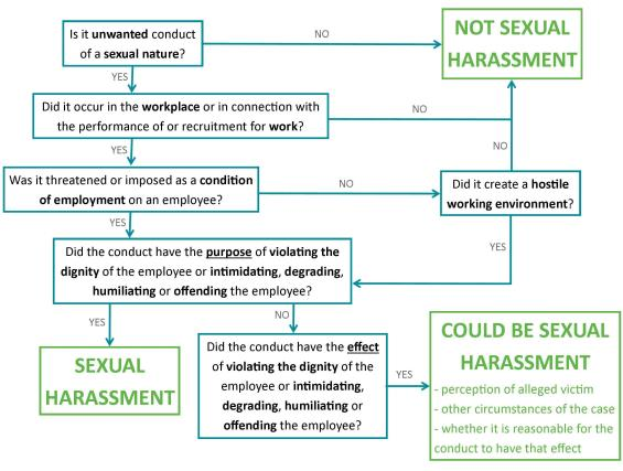 Sexual harassment definition law
